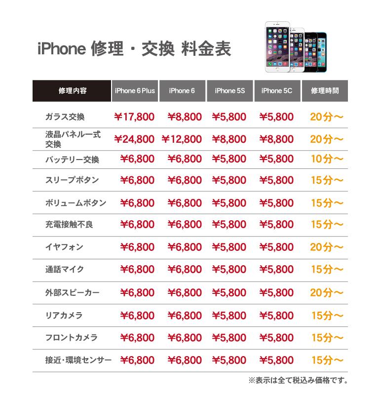 iPhone修理の価格に関して